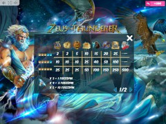 Zeus the Thunderer pokieslots77.com MrSlotty 5/5